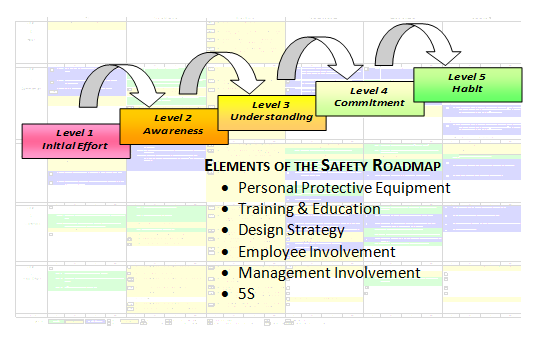 Elements of Safety Roadmap